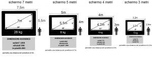 Dimensione e platea schermi gonfiabili
